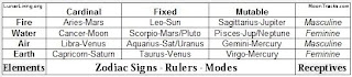 Astrology - Zodiac sign information
