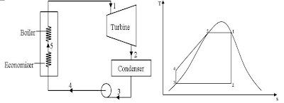 Engineering diagram alir dan diagram t s siklus rankine saturasi ccuart Gallery