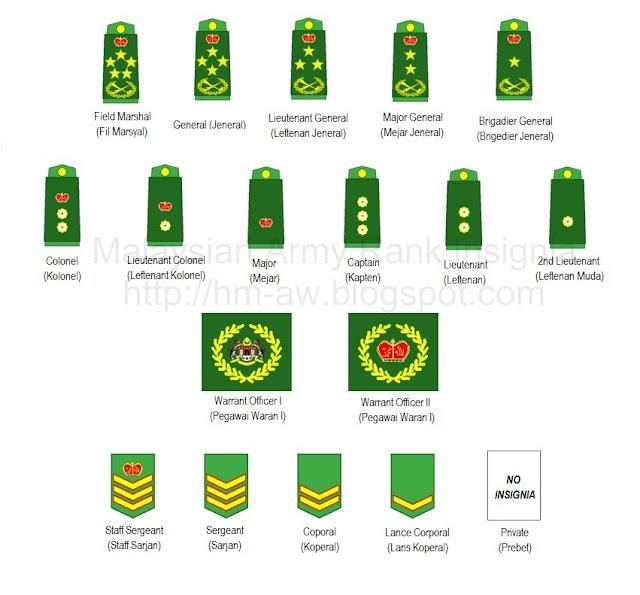 M Yusri555 Penyertaan Askar Wataniah