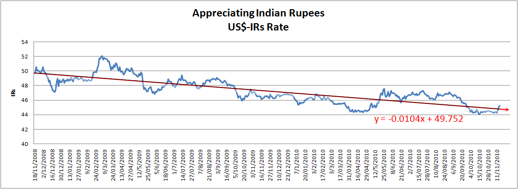 Forex rates in inr