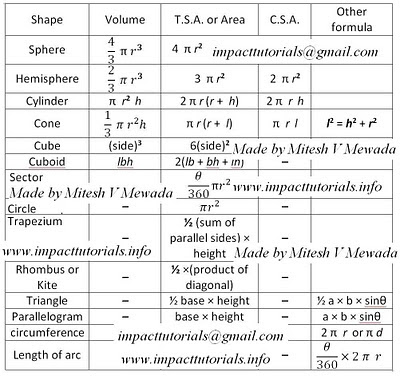 solid mensuration formulas This article will be your comprehensive guide to solid geometry on the sat we'll  take you through the meaning of solid geometry, the formulas.