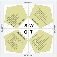 swot analysis of enrollment system A human resources swot analysis considers internal and external factors that can either boost or impede the human resources functions within your organization the acronym swot stands for strengths, weaknesses, opportunities and threats.