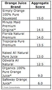 [Taste+Test+Results+1]