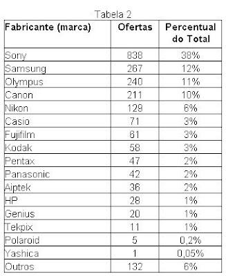 Tabela 2: descritiva da frequência de ofertas de câmeras digitais segundo as marcas ou fabricantes.