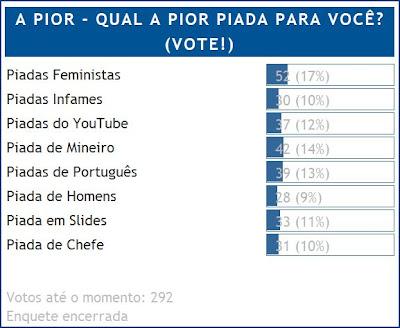 Piadas detestadas: Feministas, Português e Mineiro.