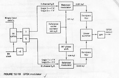 Seminar topics cdma wireless data transmitter figure 12 21 shows the output phase versus time relationship for qpsk modulator ccuart Choice Image