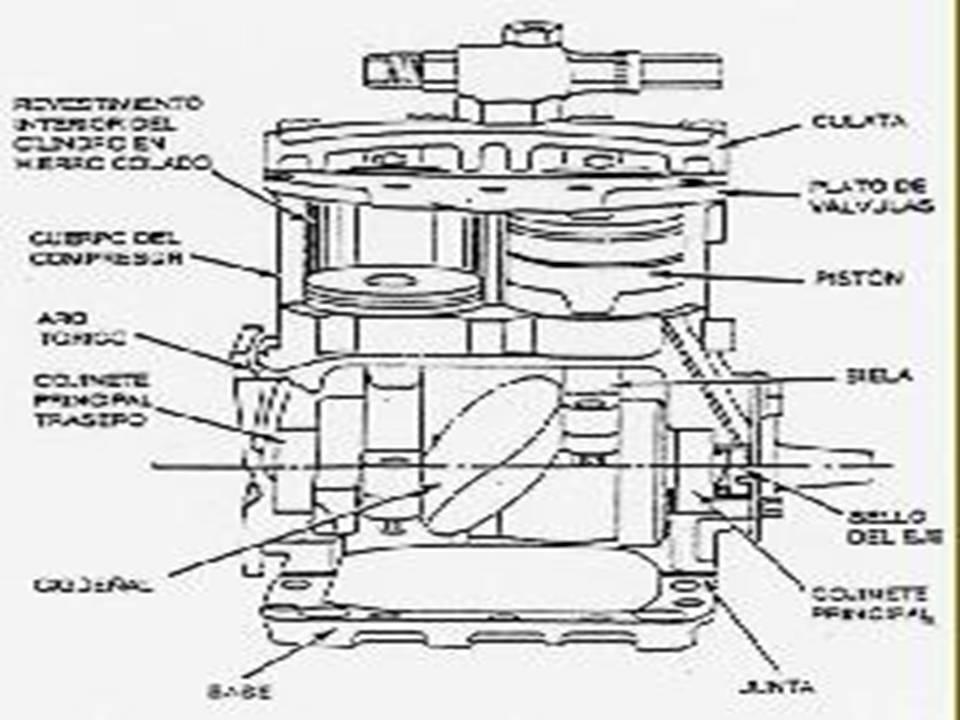 compresor de aire partes. el motor del automóvil a partir carburante utilizado crea una potencia que servirá para obtener movimiento deseado vehículo. compresor consume de aire partes e