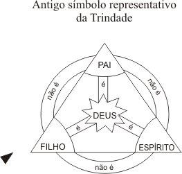 Simbolo Trinitariano Cristão