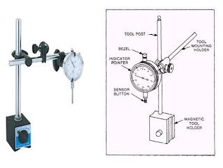 Dial indicator diagram
