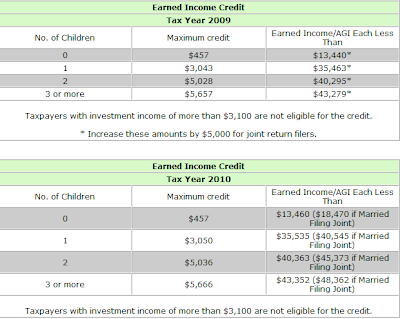 Earned income credit for 1040a 2009 tax table
