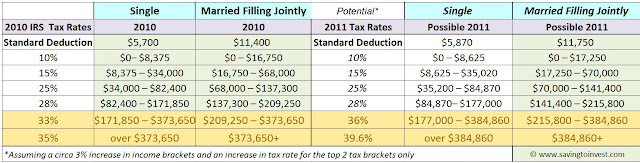 2010 2011 Tax Rate Bracket Tables IRS