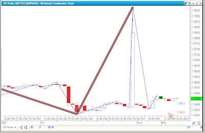 Practice forex trading weekend
