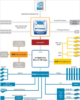 Блок-схема чиспета VIA VN896.