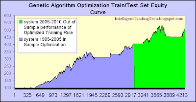 Python genetic algorithm for trading system