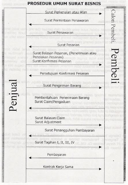 Correspondence Business Indonesian Prosedur Dan Istilah Bisnis