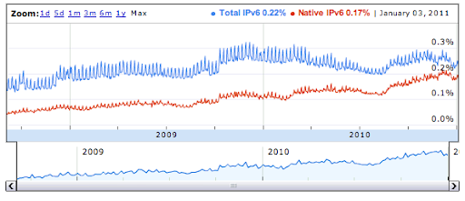 Statistiques sur la connectivit IPv6 des utilisateurs de Google depuis 2008.