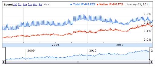 Statistiques sur la connectivité IPv6 des utilisateurs de Google depuis 2008.