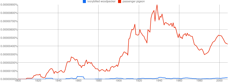 Ngrams Is Taking Letters Not Words