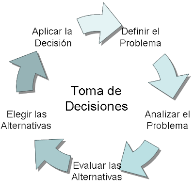 external image Toma+de+decisiones.PNG