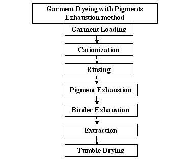what is pigment dyeing? pigment dyeing process process flowa process flow diagram for pigment garment dyeing process