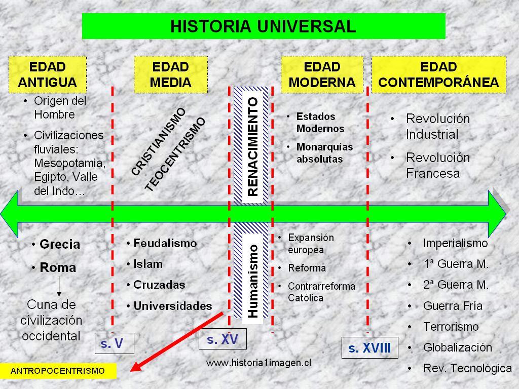 Etapas de la Historia Universal
