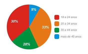 => Perfil de idade de participantes das palestras: