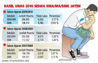 Hasil Ujian Nasional 2010