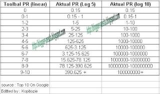 Aktual PageRank