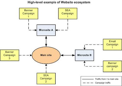 A simple illustration of a web ecosystem
