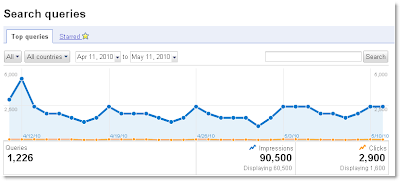 New search queries report from Google Webmaster tools