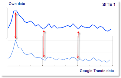 Own data vs. Google Trends data - test 1