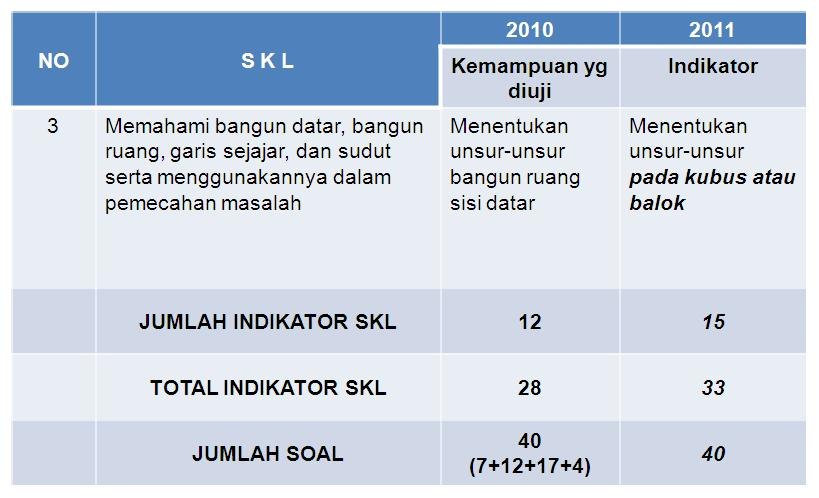 Pro Edukasi Analisa Skl Un Matematika Smp Mts Tahun 2011