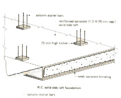 Slab On Ground Design Example Slab Construction Home Plan And - concrete foundation wall design example