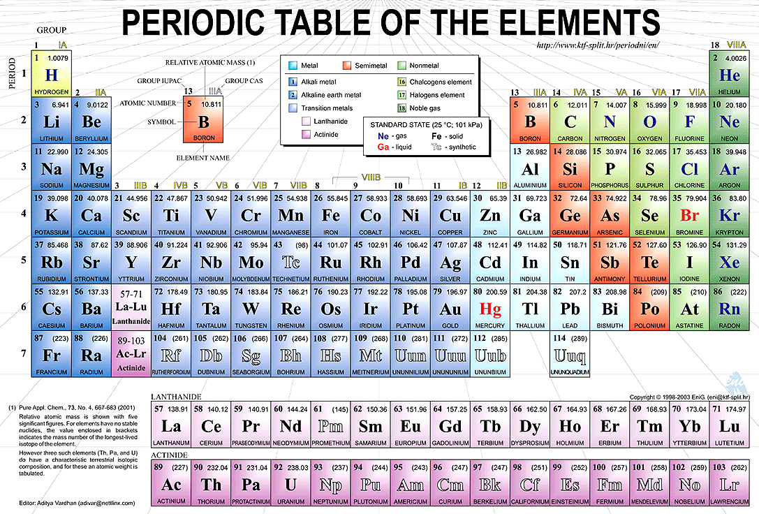 Periodic table song quiz periodic table periodic table quiz song periodic elements the table of gamestrikefo Image collections