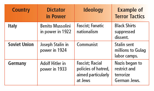 was nazi germany a totalitarian state essay Fascist italy and nazi germany as totalitarian atates a totalitarian state refers to a country in which the central.