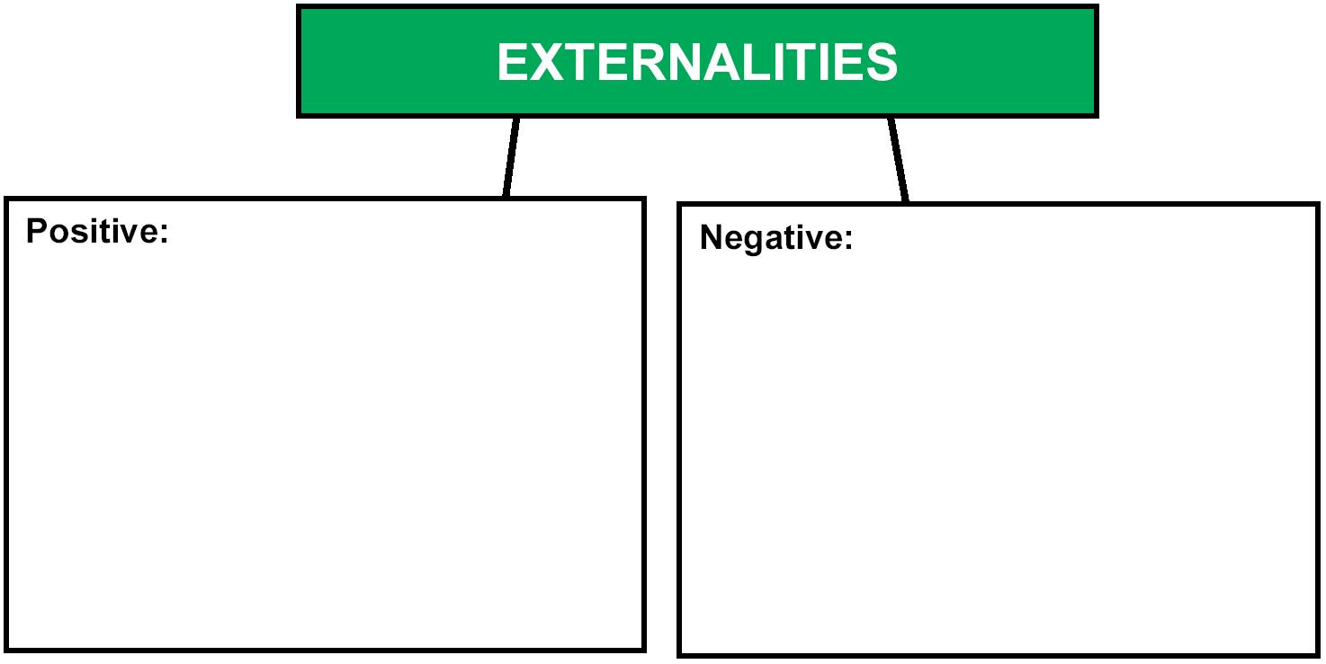 Market failure externalities