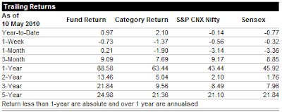 Mutual Fund - SUNDARAM BNP PARIBAS S.M.I.L.E - Fund Returns
