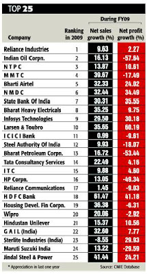 Top 25 Companies In Indian Stock Market - ET List