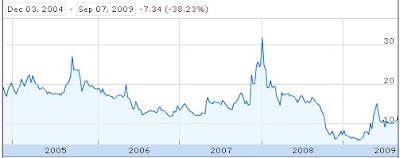 Lloyds Steel - Stock Analysis & Recommendation