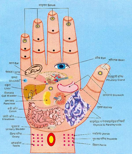 Accupressure Points on Palm and Hand