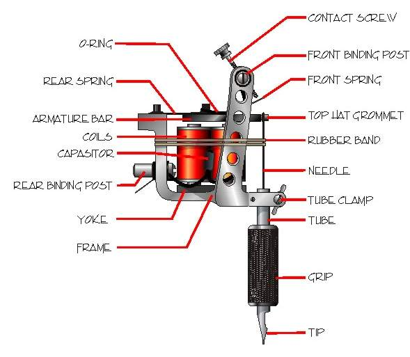 Learn How To Tattoo Videos Set Up & Tune Your Tattoo Machine