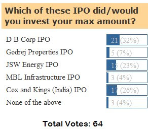 Indian IPO Blog Poll Result