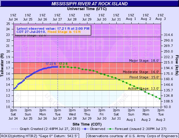 Dimmick Island Mississippi River