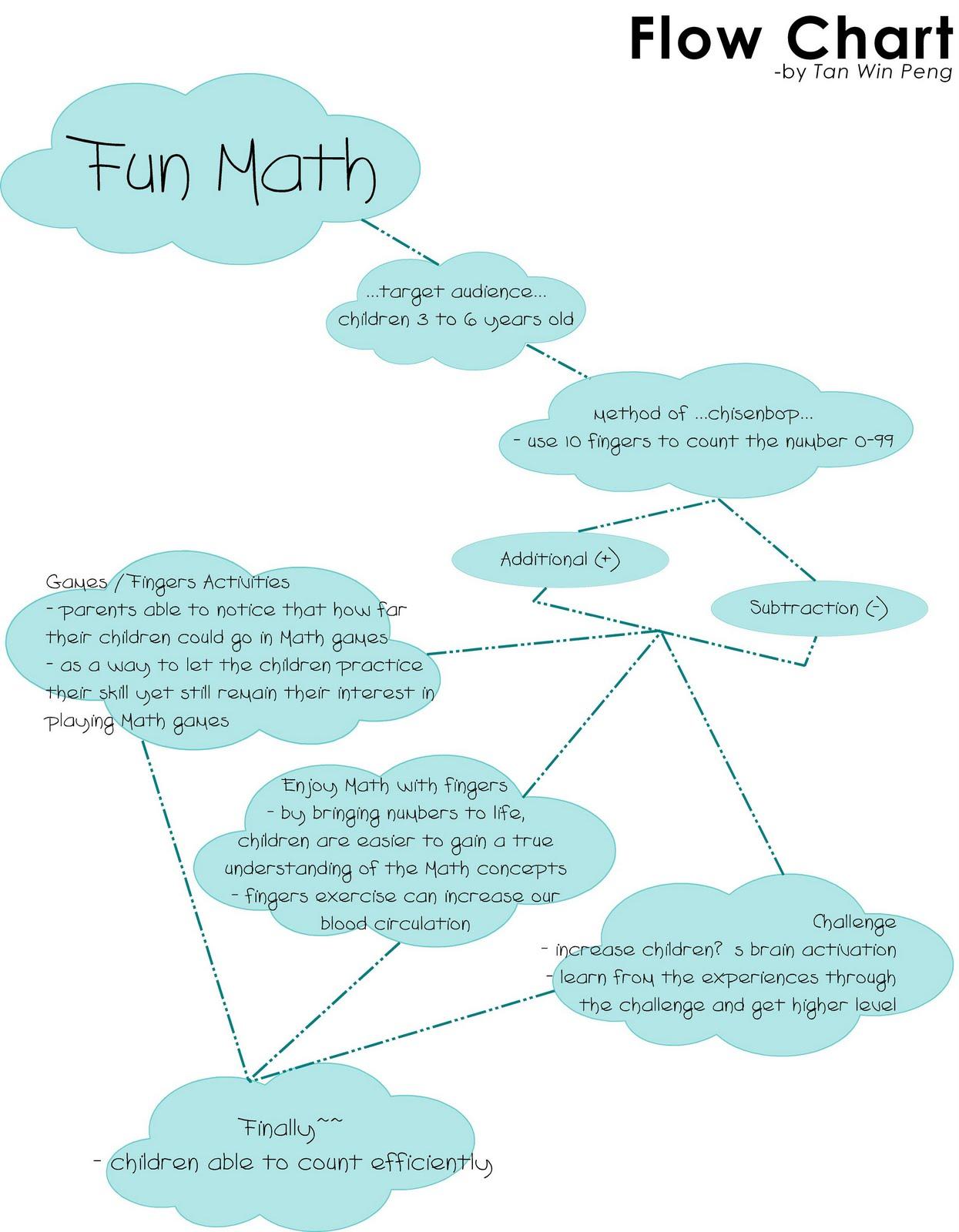 Smart Fingers create Fun Math== Flow Chart - Get Smart Not Hard