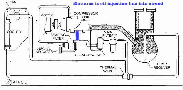 compressors  air end failure 6