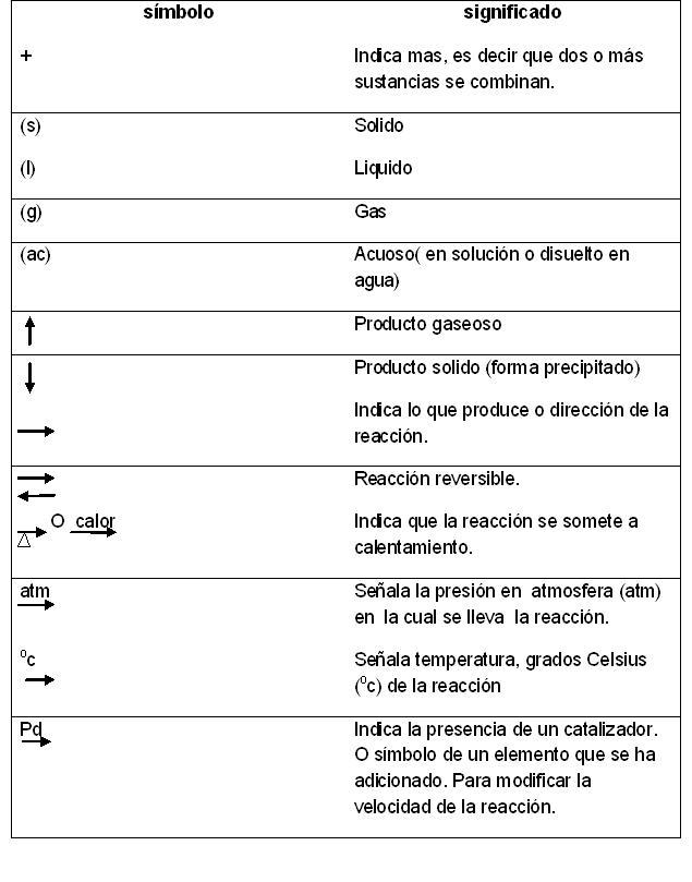Simbologa  La Ecuacin Qumica