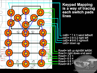 keypad layout on PCB board