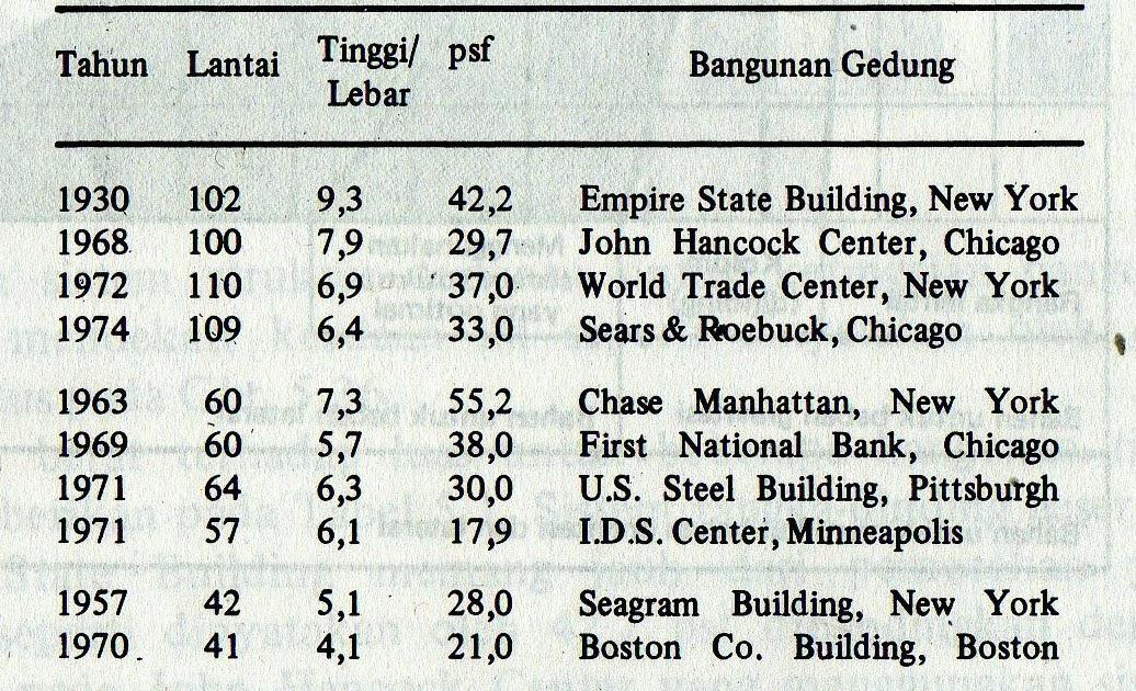 Image Result For Konstruksi Empire State Building
