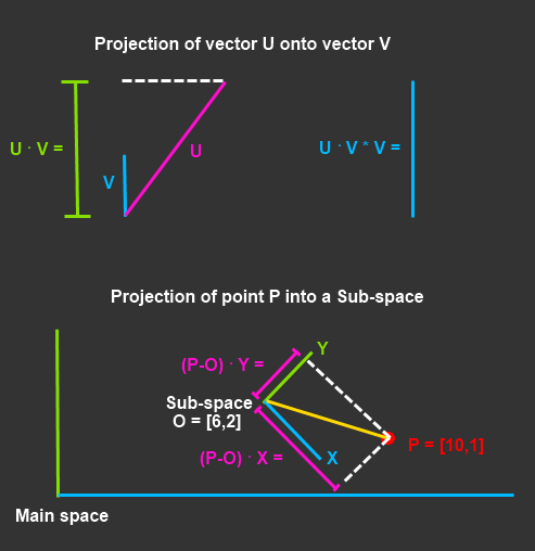 SVM  Understanding the math  What is a vector