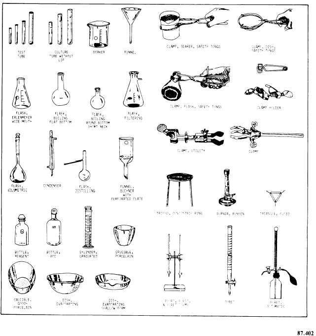 Common laboratory apparatus and their uses - Ask Me Help Desk